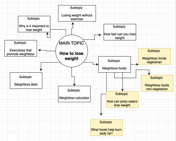 Find topic subtopics