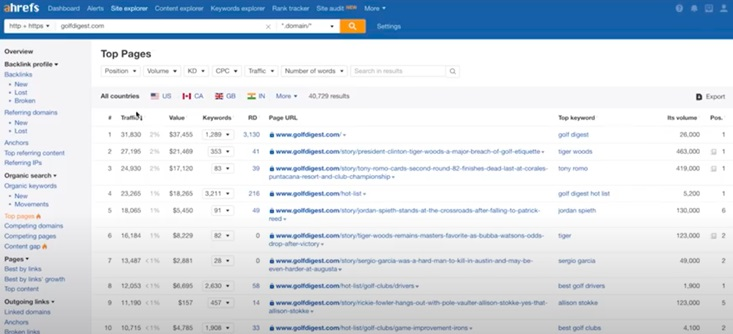 Top Competitor Pages Ahref