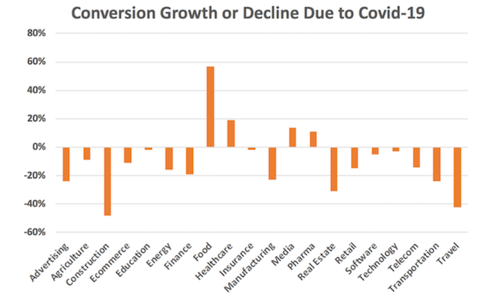 conversion growth or decline due to COVID-19