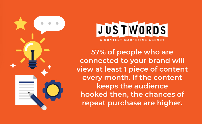 people connected your brand view at least one content every month