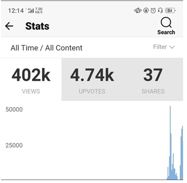 Take Your Quora Statistics Seriously