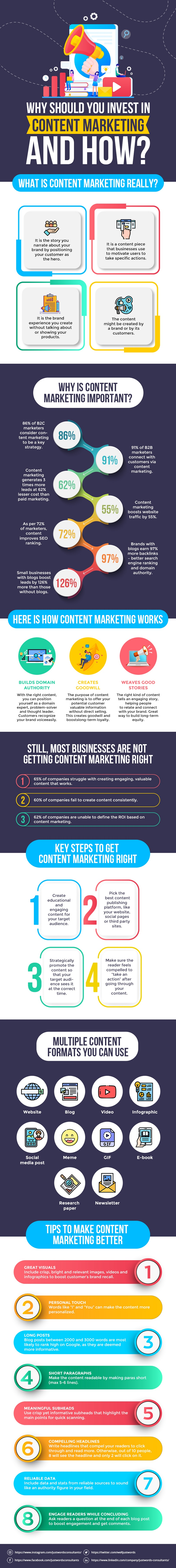 Why should you invest in content marketing and how