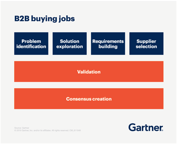 b2b buying jobs