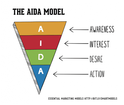 the aida modal