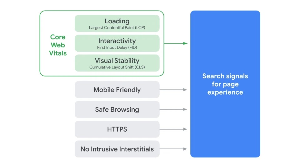 Google-Search-Page-Experience-Ranking-Signals